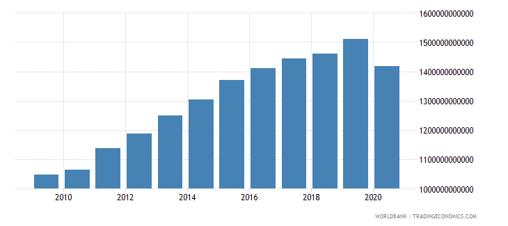 united arab emirates gdp constant lcu wb data