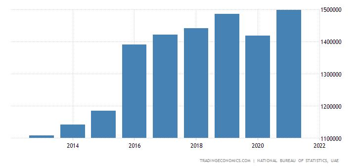 United Arab Emirates GDP Constant Prices
