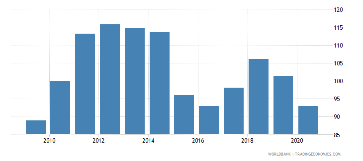 united arab emirates gdp deflator linked series base year varies by country wb data