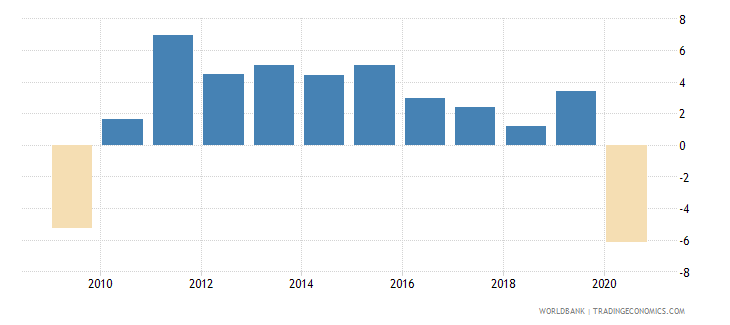 united arab emirates gdp growth annual percent wb data