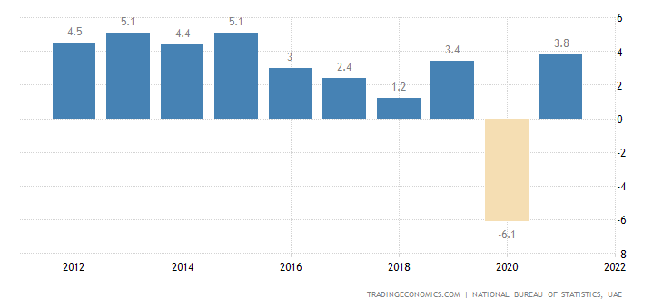 United Arab Emirates GDP Annual Growth Rate