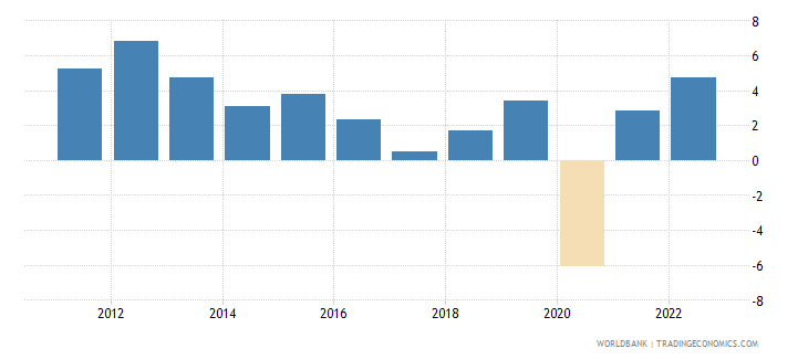 united arab emirates gdp growth constant 2010 usd wb data