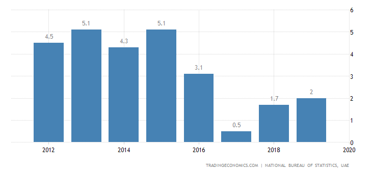 United Arab Emirates GDP Growth Rate | 2019 | Data | Chart