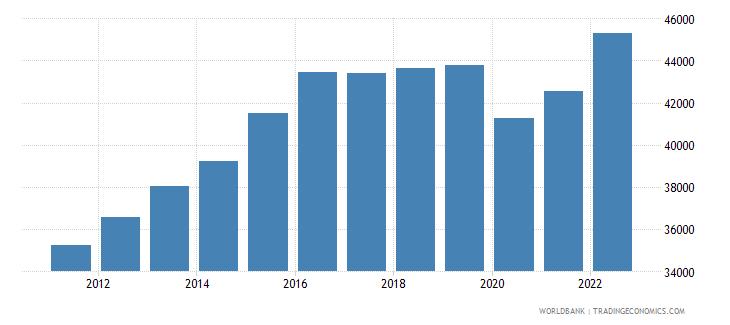 united arab emirates gdp per capita constant 2000 us dollar wb data