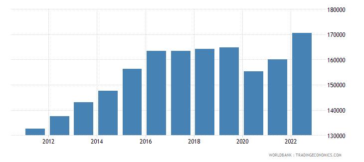 united arab emirates gdp per capita constant lcu wb data