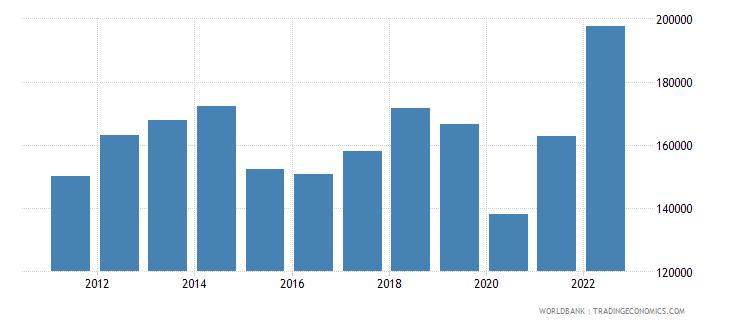united arab emirates gdp per capita current lcu wb data