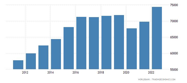 united arab emirates gdp per capita ppp constant 2005 international dollar wb data