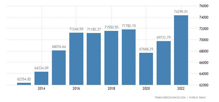 United Arab Emirates GDP per capita PPP