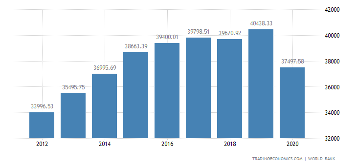 United Arab Emirates GDP per capita | 2019 | Data | Chart | Calendar
