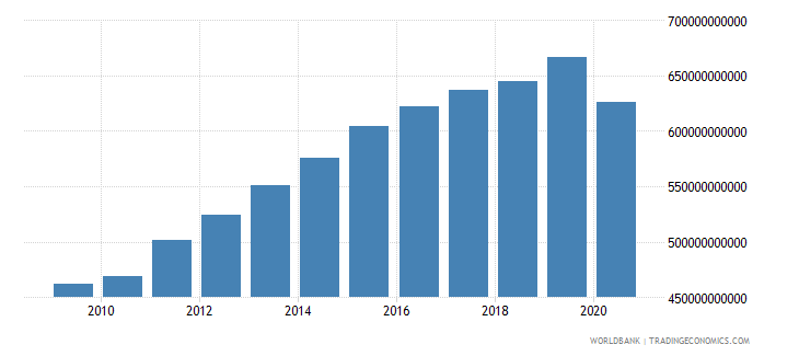 united arab emirates gdp ppp constant 2005 international dollar wb data