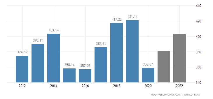 United Arab Emirates GDP