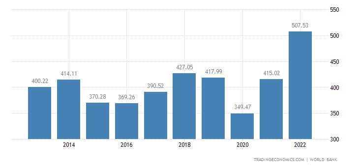 United Arab Emirates GDP | 2019 | Data | Chart | Calendar | Forecast