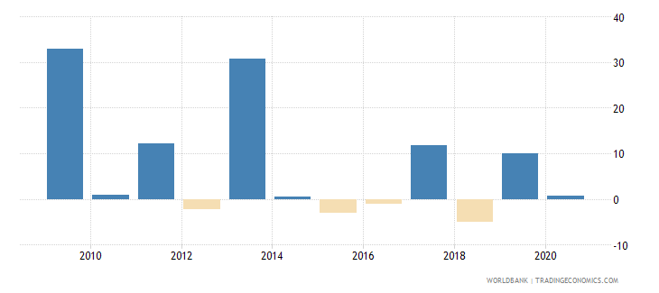 united arab emirates general government final consumption expenditure annual percent growth wb data