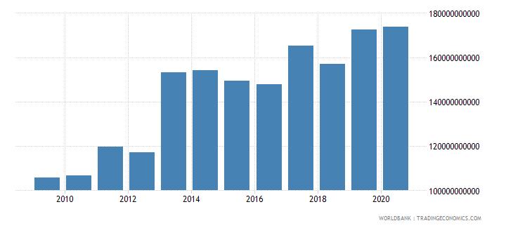 united arab emirates general government final consumption expenditure constant lcu wb data