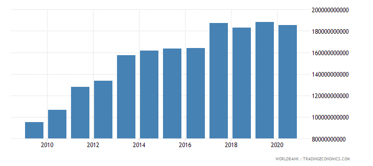 united arab emirates general government final consumption expenditure current lcu wb data