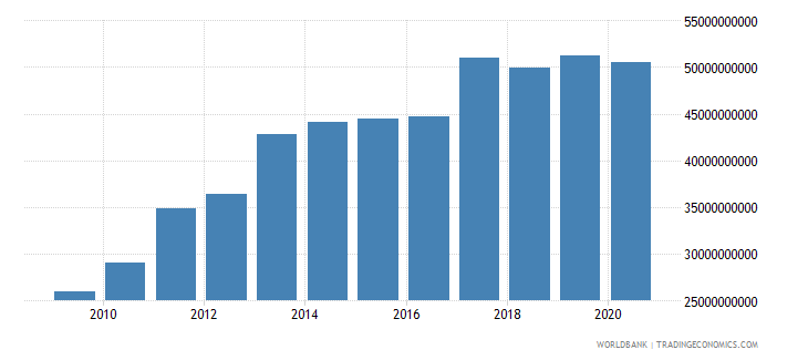 united arab emirates general government final consumption expenditure us dollar wb data