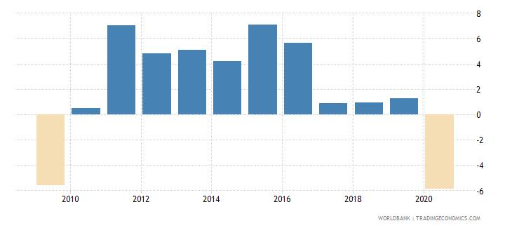 united arab emirates gni growth annual percent wb data