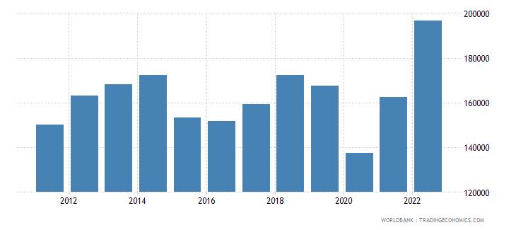 united arab emirates gni per capita current lcu wb data