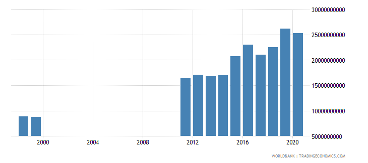 united arab emirates goods and services expense current lcu wb data