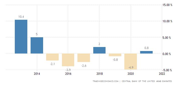 United Arab Emirates Government Budget | 2019 | Data | Chart