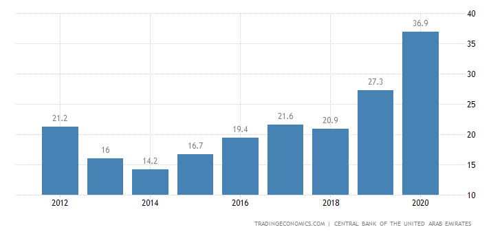 United Arab Emirates Government Debt to GDP
