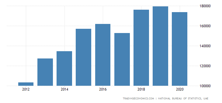 United Arab Emirates Government Spending