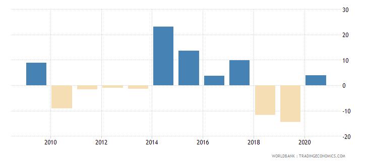 united arab emirates gross capital formation annual percent growth wb data