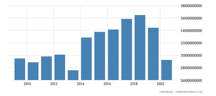 united arab emirates gross capital formation current lcu wb data