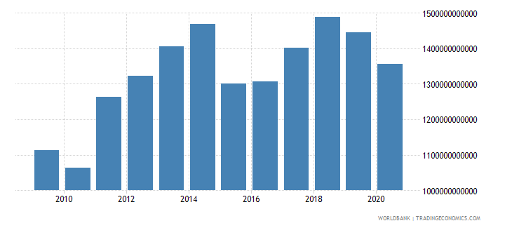 united arab emirates gross domestic income constant lcu wb data