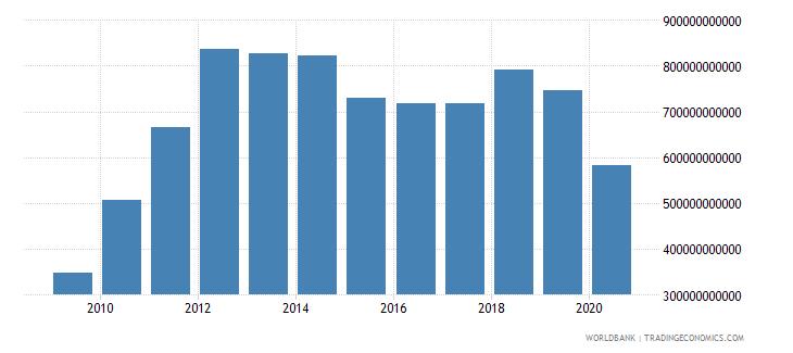 united arab emirates gross domestic savings current lcu wb data
