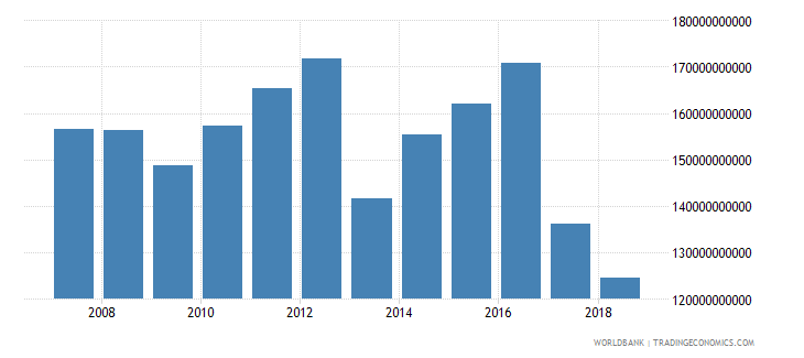 united arab emirates gross fixed capital formation private sector current lcu wb data
