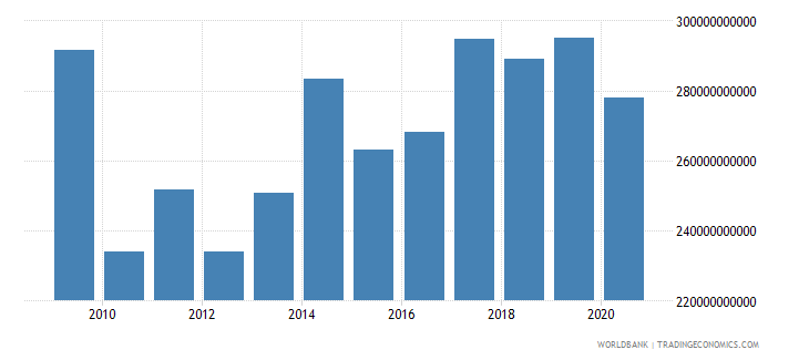 united arab emirates gross national expenditure constant 2000 us dollar wb data