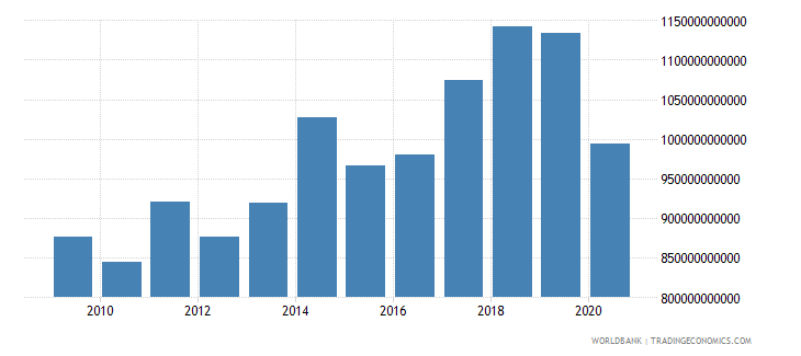 united arab emirates gross national expenditure current lcu wb data