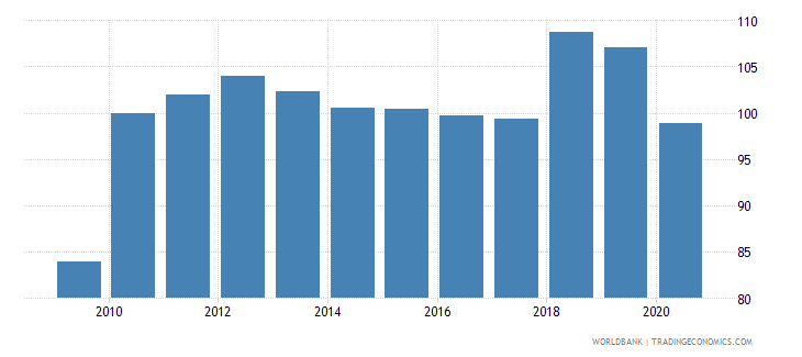 united arab emirates gross national expenditure deflator base year varies by country wb data