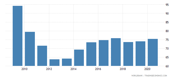 united arab emirates gross national expenditure percent of gdp wb data