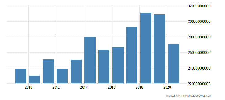 united arab emirates gross national expenditure us dollar wb data