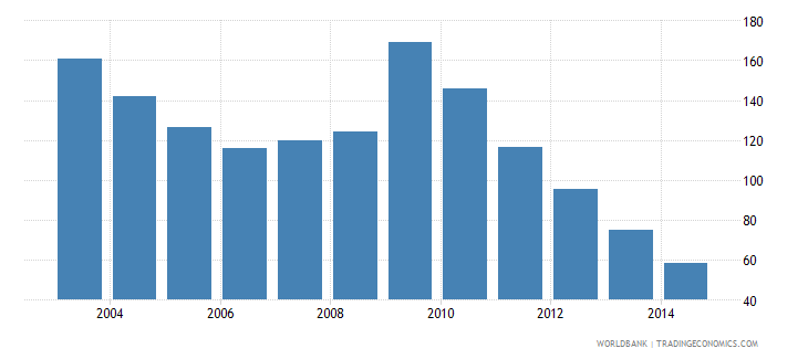 united arab emirates health expenditure total percent of gdp wb data