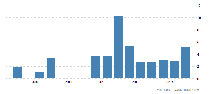 united arab emirates high technology exports percent of manufactured exports wb data