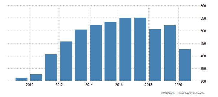 united arab emirates import volume index 2000  100 wb data