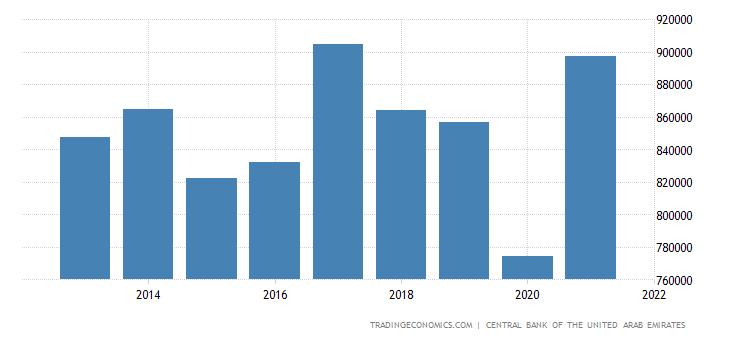 United Arab Emirates Imports