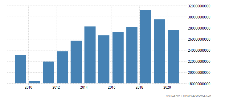 united arab emirates imports of goods and services constant 2000 us dollar wb data