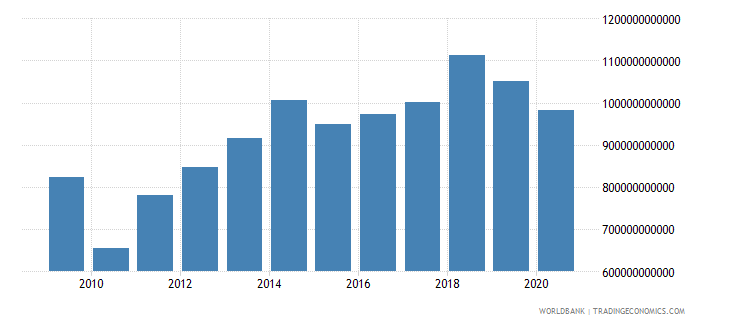 united arab emirates imports of goods and services constant lcu wb data