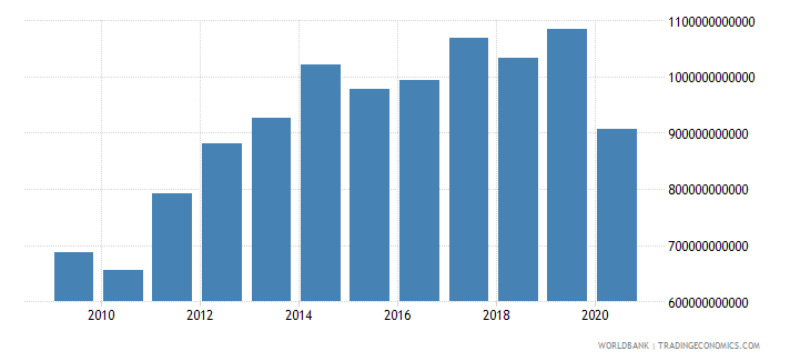 united arab emirates imports of goods and services current lcu wb data