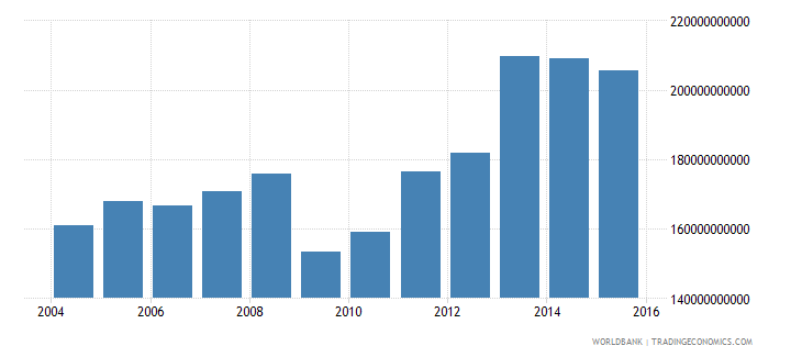 united arab emirates industrial production constant us$ wb data