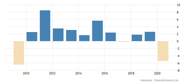 united arab emirates industry value added annual percent growth wb data