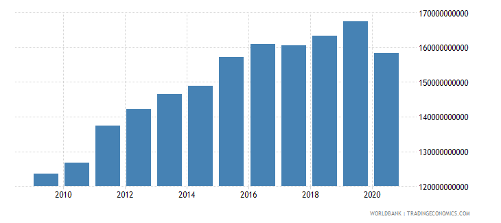 united arab emirates industry value added constant 2000 us dollar wb data