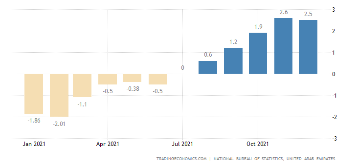 United Arab Emirates Inflation Rate