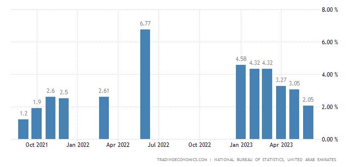 United Arab Emirates Inflation Rate