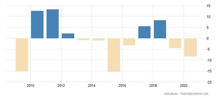 united arab emirates inflation gdp deflator annual percent wb data