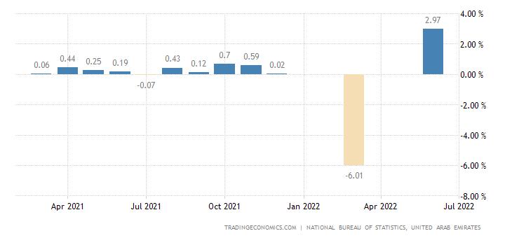 United Arab Emirates Inflation Rate MoM